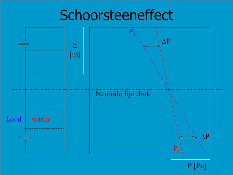 Schoorsteeneffect Pe P h [m] Neutrale lijn druk koud warm P Pi